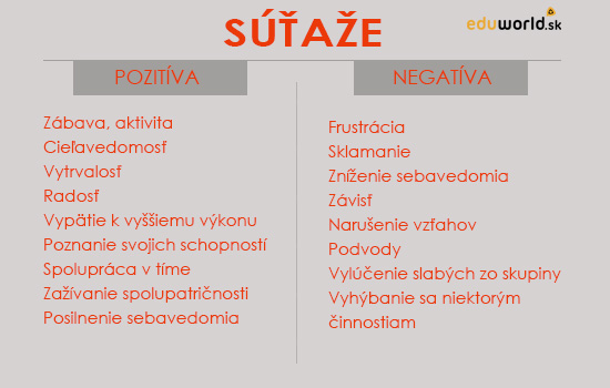 súťaže-pozitíva a negatíva-eduworld.sk