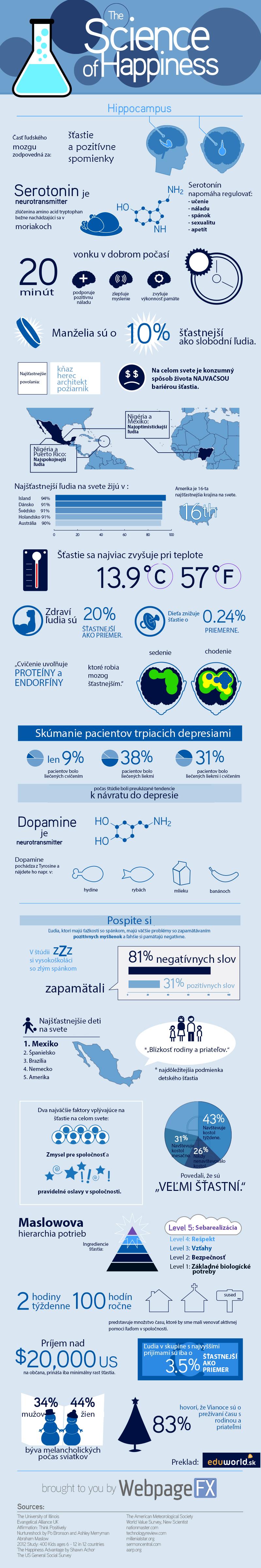 Veda šťastia - infografika