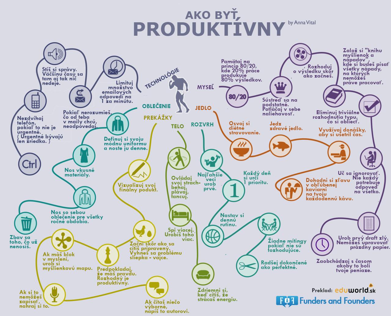 ako byť produktívny- eduworld.sk