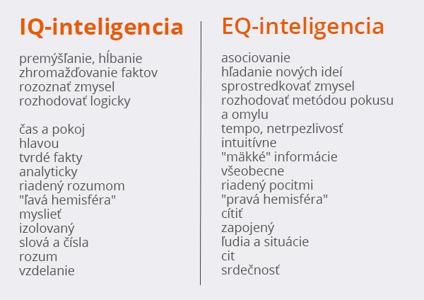 IQ inteligencia vs EQ inteligencia / eduworld.sk