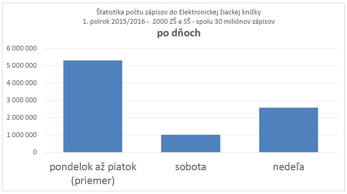 Štatistika počtu zápisov učiteľov do elektronickej žiackej knižky počas pracovnej doby a mimo nej.