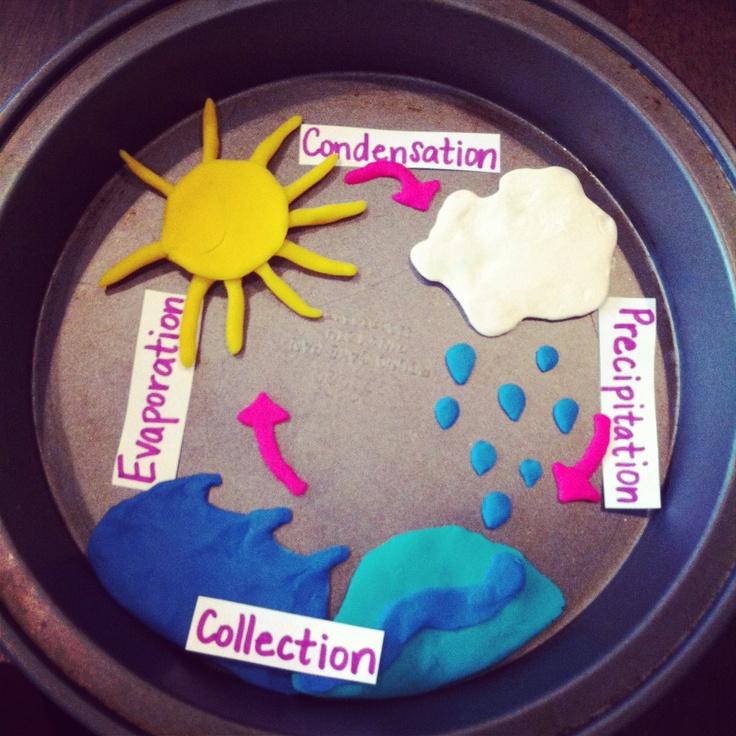 Vodný cyklus z plastelíny. Zdroj: pinterest.com