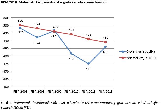 Matematická gramotnosť PISA 2018