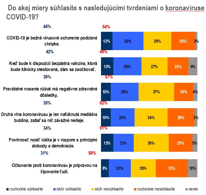 Takmer tretina (31 percent) učiteľov si myslí, že očkovanie je prípravou na čipovanie ľudí. / Zdroj: Focus pre Spolu a EPP