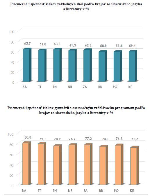Výsledky Testovania 9 - 2019 zo slovenského jazyka podľa krajov / Zdroj: NUCEM
