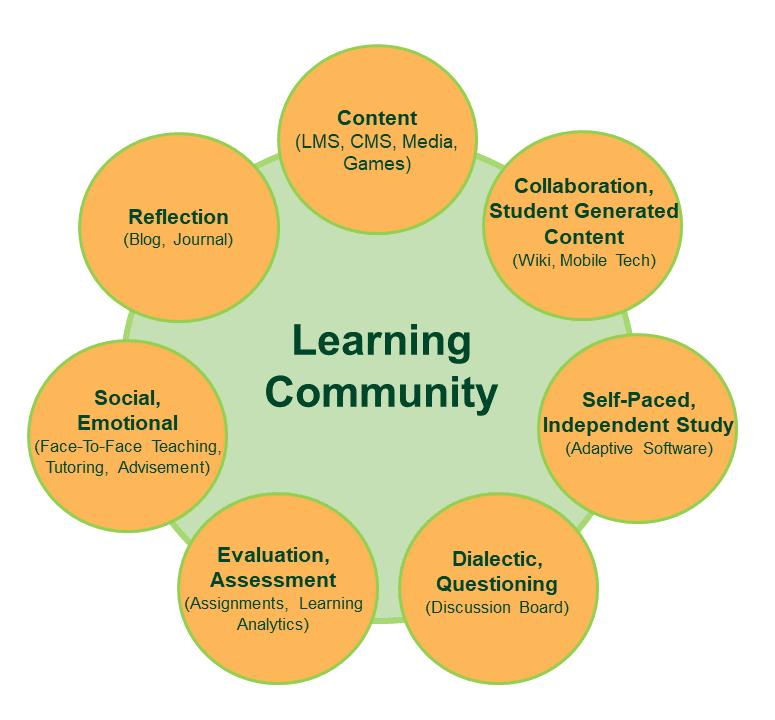 Učiaca sa komunita / Zdroj: aitsl.edu.au