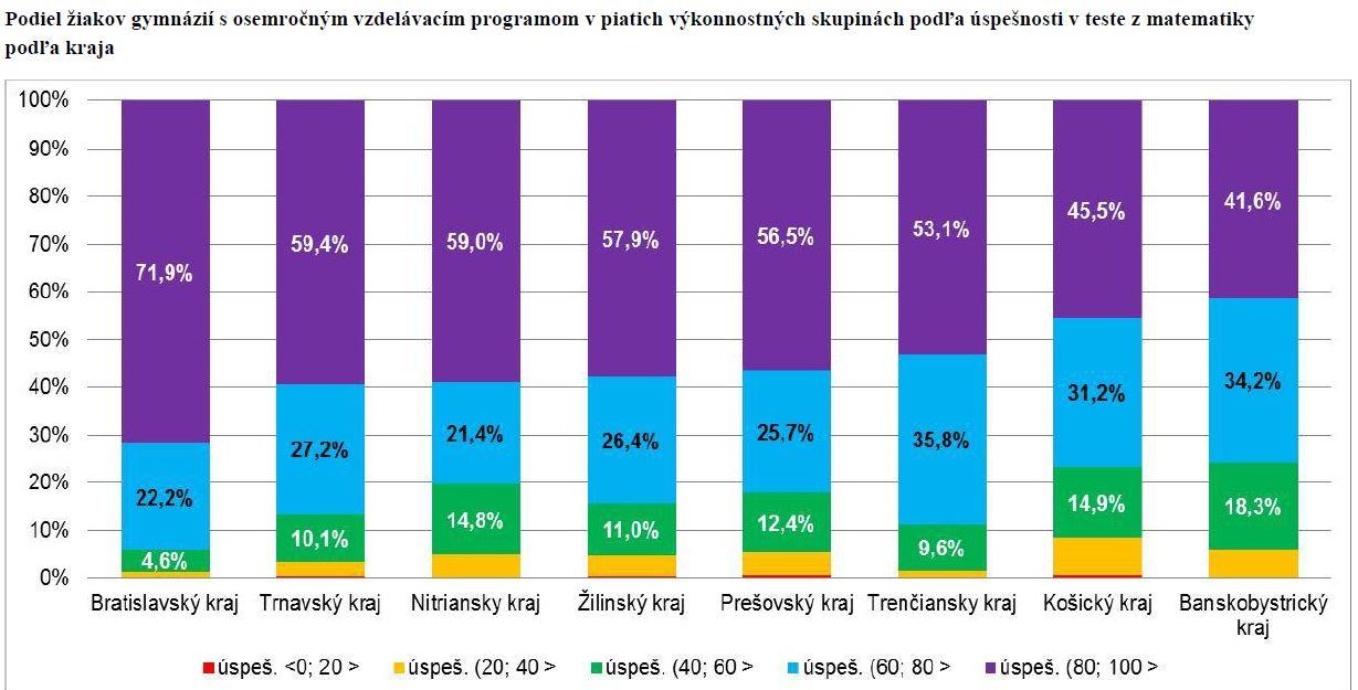 Podiel žiakov gymnázií s 8-ročným vzdelávacím programom v piatich výkonnostných skupinách podľa úspešnosti v teste z matematiky podľa kraja. / Zdroj: NUCEM